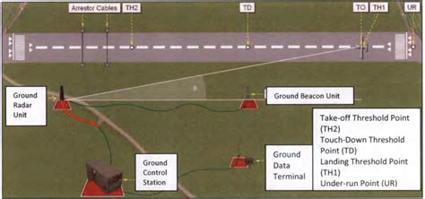 runway layout manager description think defence