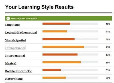 printable vark questionnaire best 25 learning style test ideas on pinterest learning