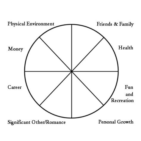 career wheel template why coaching