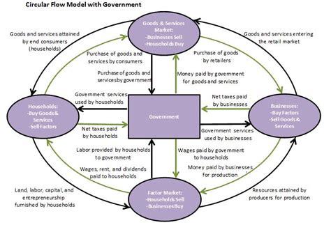 circular flow diagram definition definition of the circular flow model higher rock education