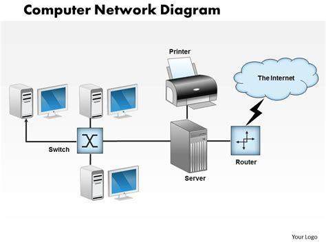 network design powerpoint presentation 0414 computer network diagram powerpoint presentation