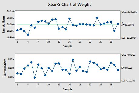 x bar and r chart template