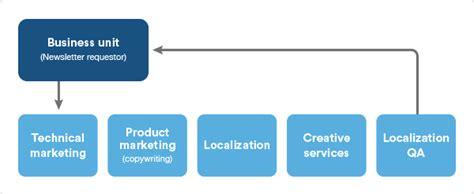 team workflow a marketing workflow exle jira for multi team