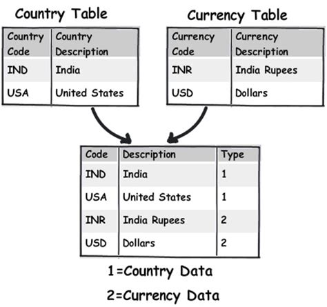 table layout names 11 important database designing rules which i follow