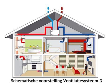 ventilatie huis ventilatie goens johan