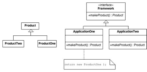 Cerner Dynamic Documentation