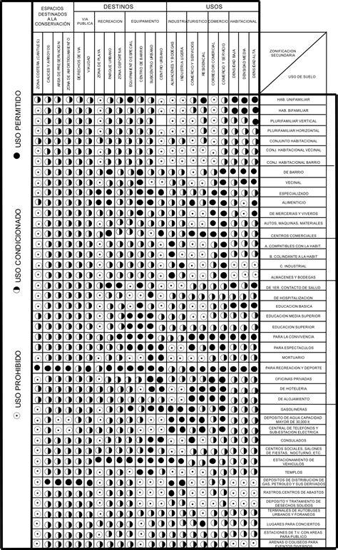 tabla de compatibilidad de usos de suelo carta urbana del centro de poblaci 243 n de playas de rosarito