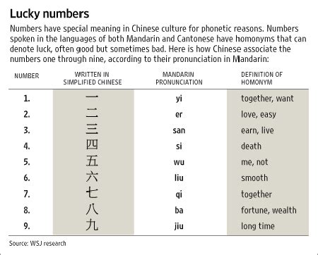 chinese number meaning can you get rich with these 7 stock market oddball indicators