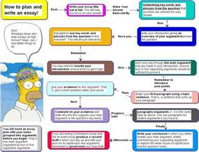 Structure For Writing An Essay by 11dp Ms Kirby S Class Noticeboard