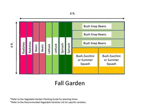 fall garden plan garden templates the demo garden