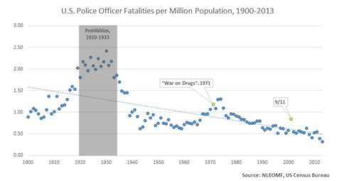 by the numbers methodological notes on fatalities