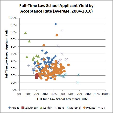 Average College Acceptance Letter Time tough choices for some high ranked schools the last