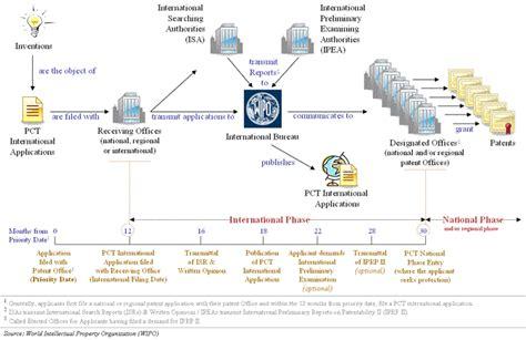 international bureau wipo the international patent system in 2008