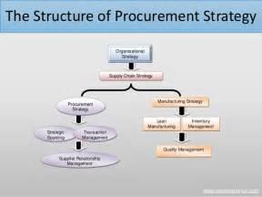 procurement strategy by derek hendrikz