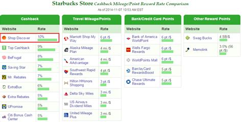 Can I Buy A Starbucks Gift Card Online - random news amex offers for best buy and starbucks and discover it cash back confusion