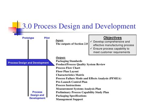 design for manufacturing presentation apqp ppt