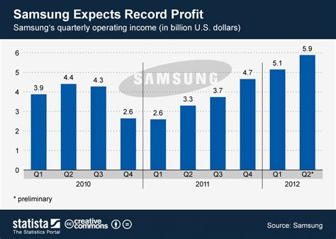chart samsung expects record profits statista