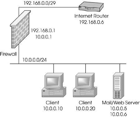network address translation tutorial point sle configurations chapter 10 network address