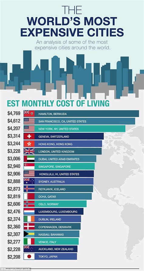 Garden City Ny Cost Of Living The 20 Most Expensive Cities In The World To Live In
