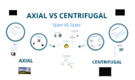 centrifugal fan vs axial fan centrifugal compressors by mohamed sami on prezi