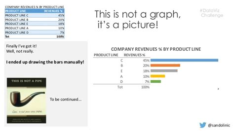 data visualization challenge data visualization challenge revenues by product line