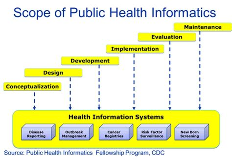 Scope Of Mba In Healthcare Management In Usa by Cdc Global Health Dphswd Global Health Programs