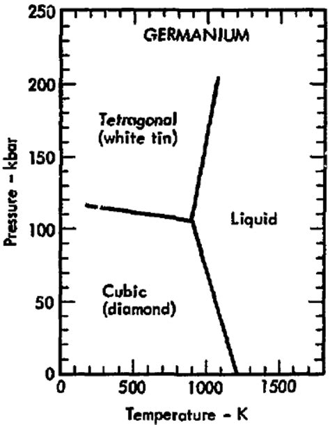 file phase diagram of germanium 1975 png wikimedia commons