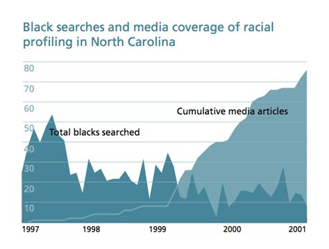 Racial Profiling In America Essay by List Of Research Paper Exchange