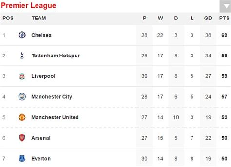 epl table everton liverpool 3 1 everton epl result merseyside derby