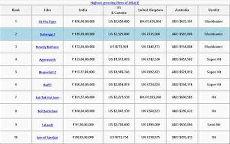 India Box Office by Rochak Vig Box Office 2012 It Is Being Salman