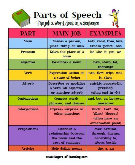 english themes for speaking 29 best parts of speech images on pinterest grammar
