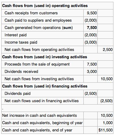 Shareholders Agreements Template the statement of cash flows boundless accounting