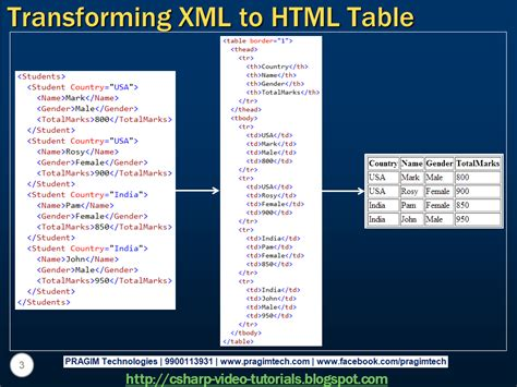 html tutorial table pdf sql server net and c video tutorial part 6