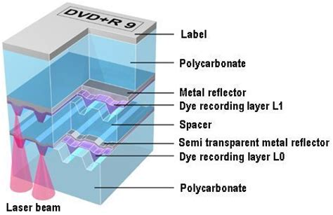 dual layer format dvd player dvd r