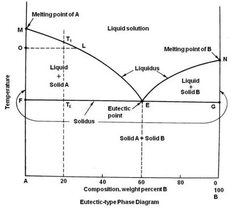 how to use a phase diagram what is the definition of eutectic point quora