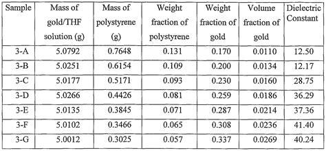 polystyrene capacitor properties براءة الاختراع wo2004081111a1 high dielectric constant composites براءات اختراع