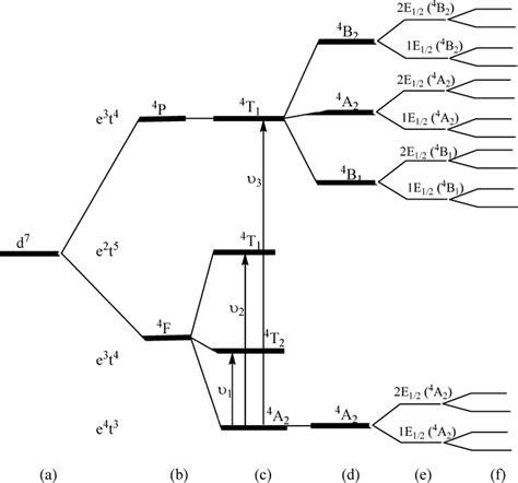 field splitting diagram field splitting diagram get free image