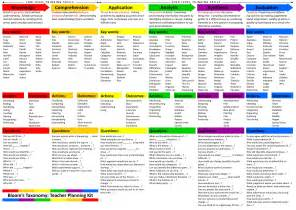 bloom s taxonomy library
