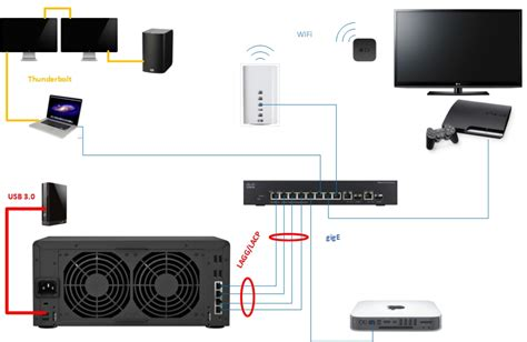 Apple Home Network Design 2014 Clube Dos Servidores Nas Synology P 225 195 Ht Forum