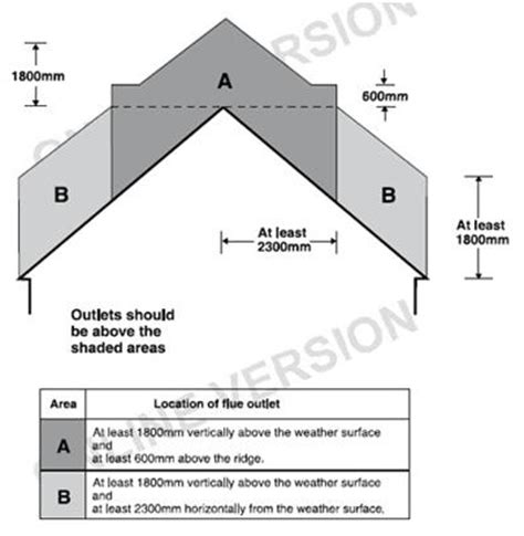 chimneys and flues a guide to the building regulations