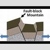 Block mountains...