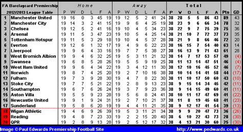 premier league table 2013 14 goonersworld view topic 2013 14 premier league season