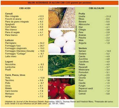 alimenti acidificano le urine alimentazione 3 base di partenza carcinomaepatico it