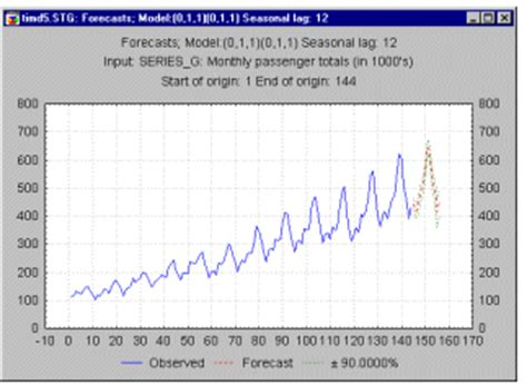 pattern analysis time series time series additive model exle