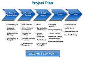 Erp Project Plan Template by Sap Implementation Migration Glamantech