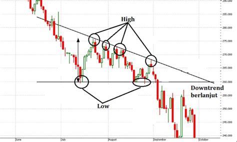 pattern artinya teknik chart pattern dasar analisa teknikal dalam