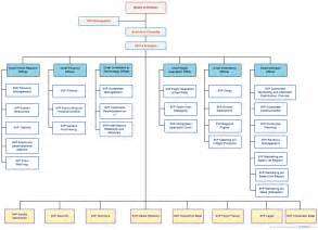Org Chart Templates by Organizational Chart Templates For Any Organization