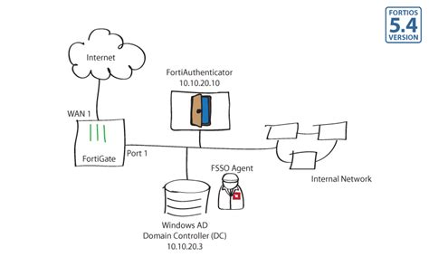 single sign on diagram single sign on using ldap and fsso fortinet cookbook