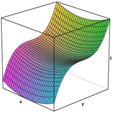 3d graphing 3d grapher with contour plot