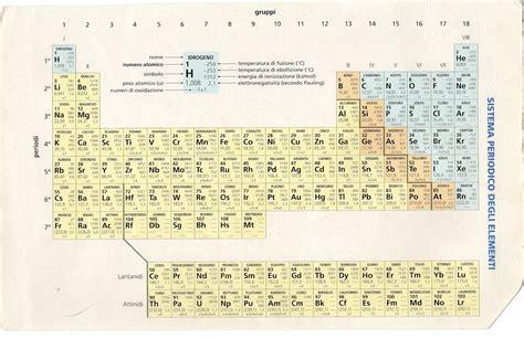 tavola periodica interattiva focus tavola degli elementi interattiva 28 images la lim e i